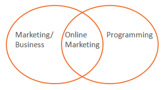online marketing skills